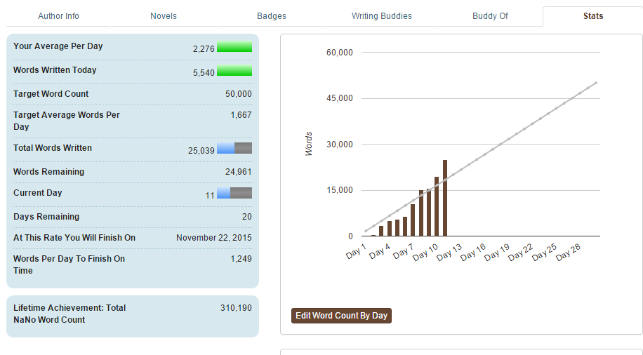 Halfway through the Nanowrimo challenge