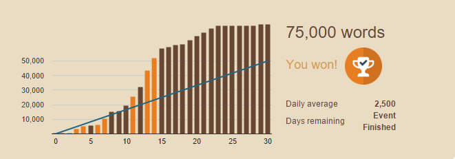 Final Nanowrimo (2015) count